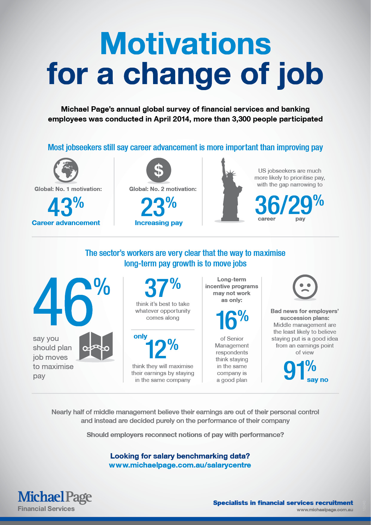 Infographic Motivations For A Change Of Job Michael Page