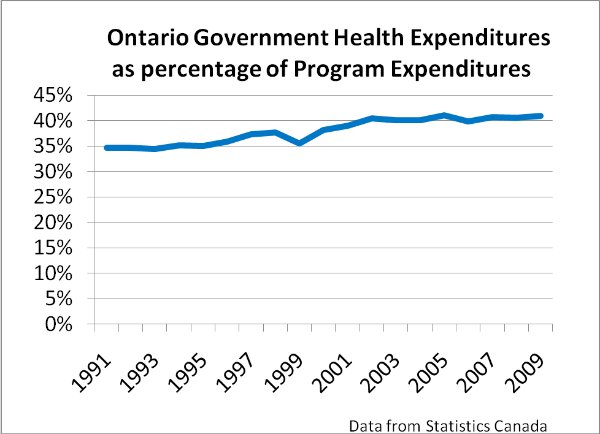 Line chart: Ontario government health expenditures as % of program expenditures. Detailed description below.