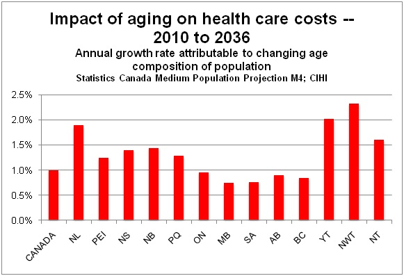 Bar chart: impact of aging on health care costs, 2010 to 2036. Described in detail below.