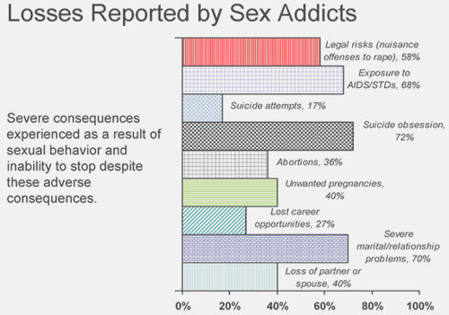 How to stop sex addiction Nude Photos 98