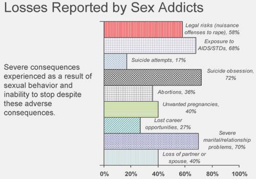 recovering sex addict symptoms in Repentigny