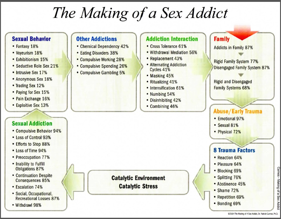 Sex adiction counseling