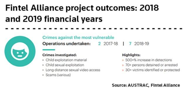 Fintel Alliance project outcomes 2018-9