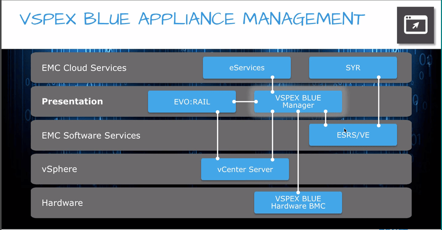 Introducing EMC's VSPEX BLUE – EVO:RAIL   Michelle Laverick