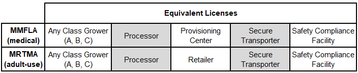 This chart shows the names of the equivalent licenses
