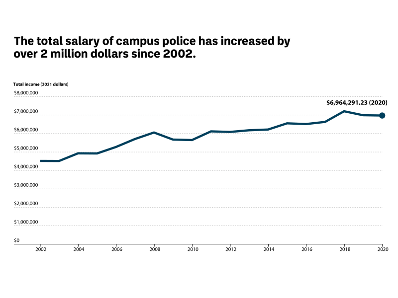 The total salary of campus police has increased by over 2 million dollars since 2002.