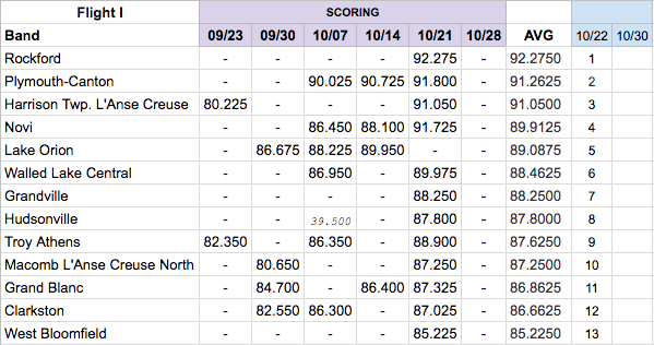 The Unofficial Not-Related Collection of Average Scores for Flight I from 10-22-17