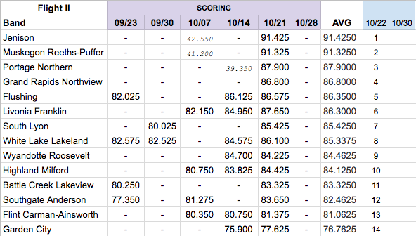 The Unofficial Not-Related Collection of Average Scores for Flight II from 10-22-17
