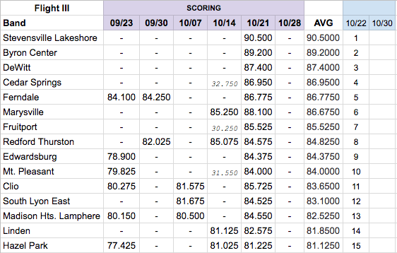 The Unofficial Not-Related Collection of Average Scores for Flight III from 10-22-17