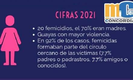 23 femicidios se han registrado en lo que va del 2021, el 70% eran madres que dejaron a 11 menores en la orfandad