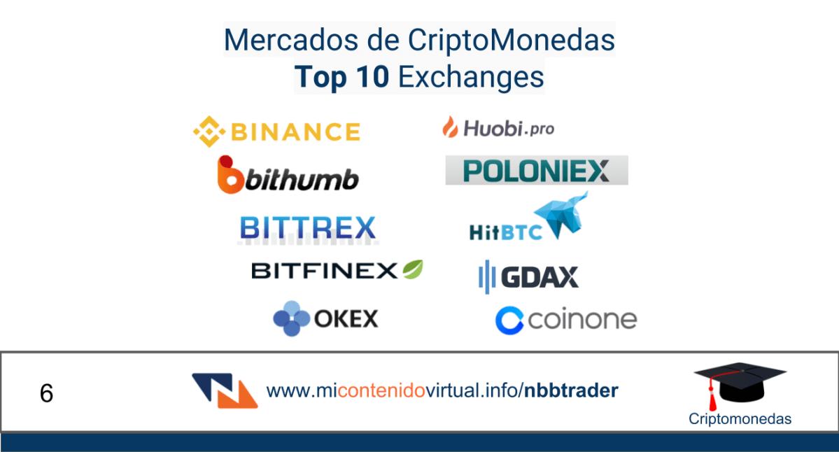 CriptoMonedas # 6 – Mercados Top 10 Exchanges
