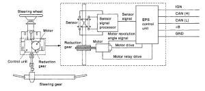 Nissan Micra Power Steering Motor  impremedia