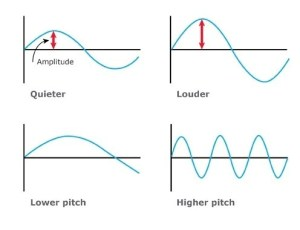 We explain microphone specifications, in particular sound waves