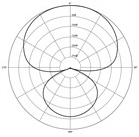 The supercardioid polar pattern in microphones