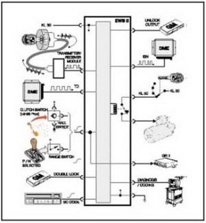 E34 Ews Ii Diagram  Wiring Diagram