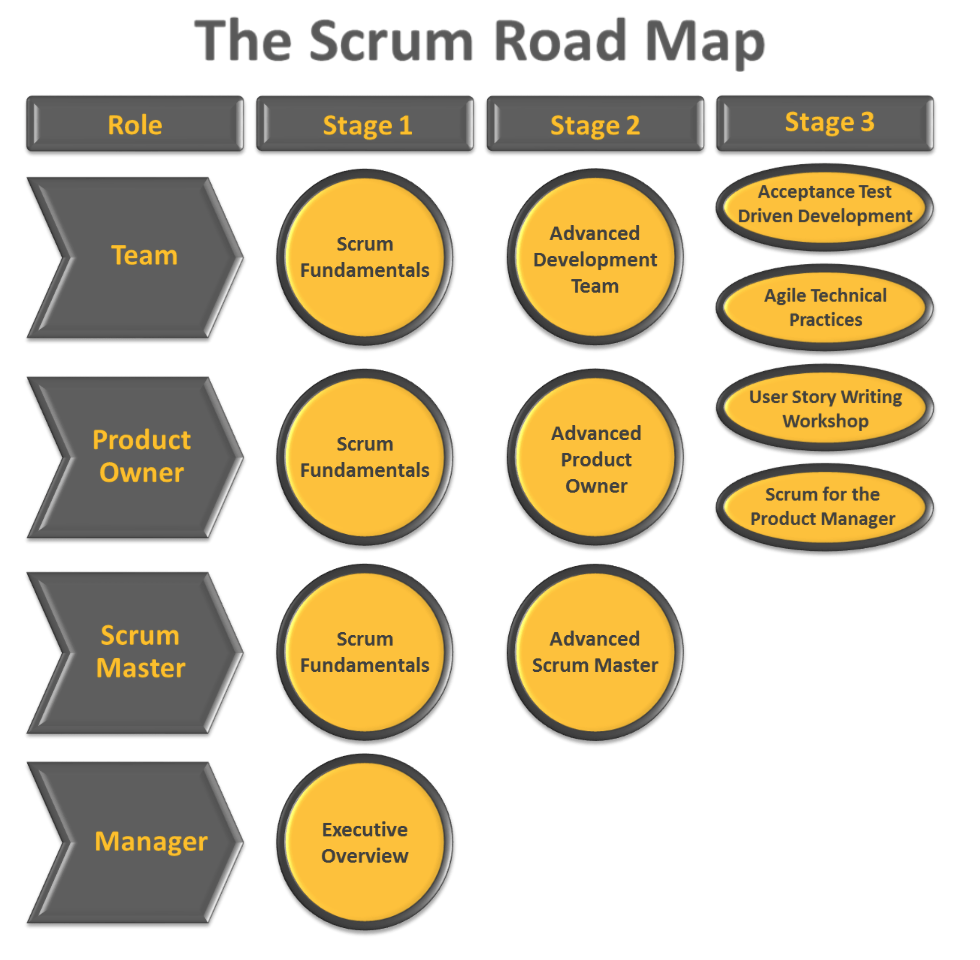 The Scrum Roadmap