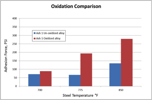 Slag adhesion force for untreated and oxidized alloy