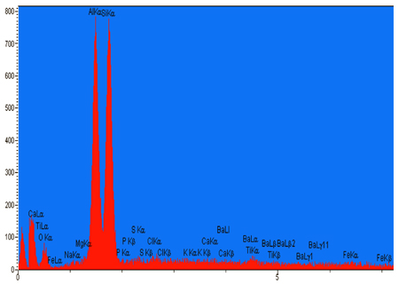 X-ray spectra of a kaolinite mineral particle.