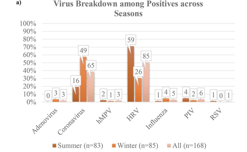 Percentuali di test individuali positivi per ciascun virus per il braccio estivo, il braccio invernale e tutti i partecipanti. I numeri sopra ogni barra rappresentano il numero assoluto di casi positivi. Fonte .