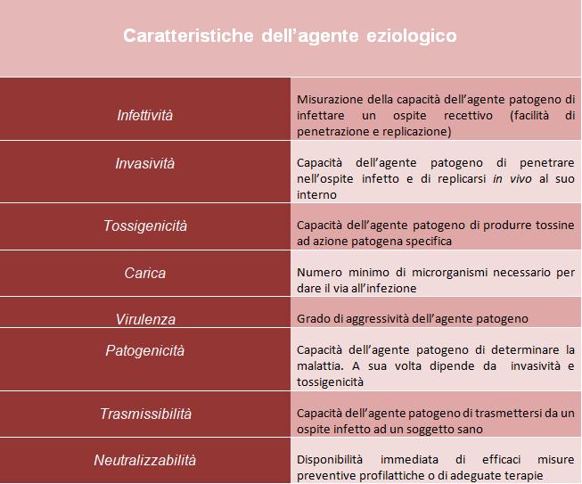 attributi-agente-patogeno