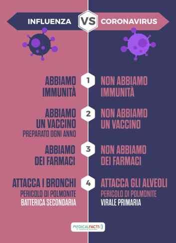 Le principali differenze fra COVID-19 e Influenza
