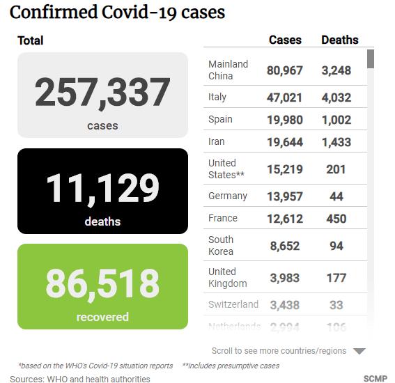 Figura 3 - casi covid 19 Dati aggiornati al 19/03/2020