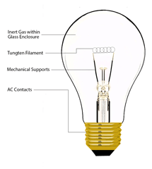 Incandescent Lighting Technology
