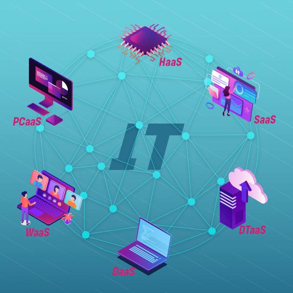 Quais os modelos de outsourcing de TI?