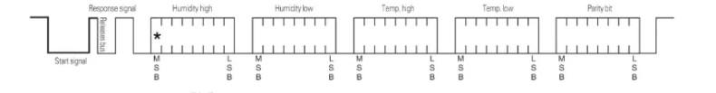 AHT10 és AM2301 összehasonlítás - AM2301 átviteli protokol