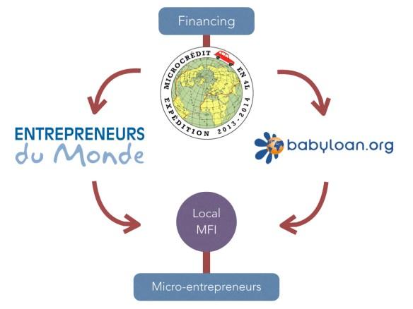 Schéma Microcrédit 1 EN