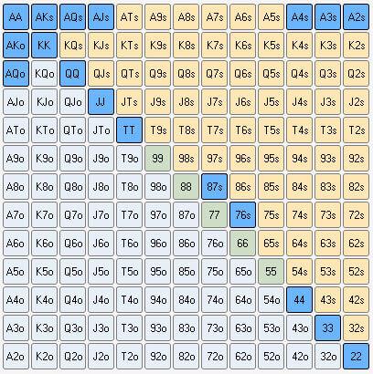 Polarized 3-Betting Range