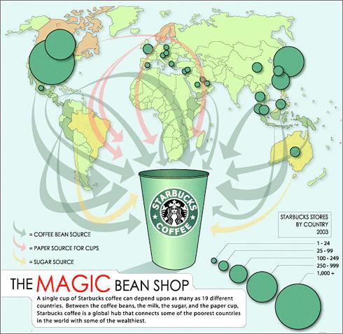 Vaso Global de Starbucks