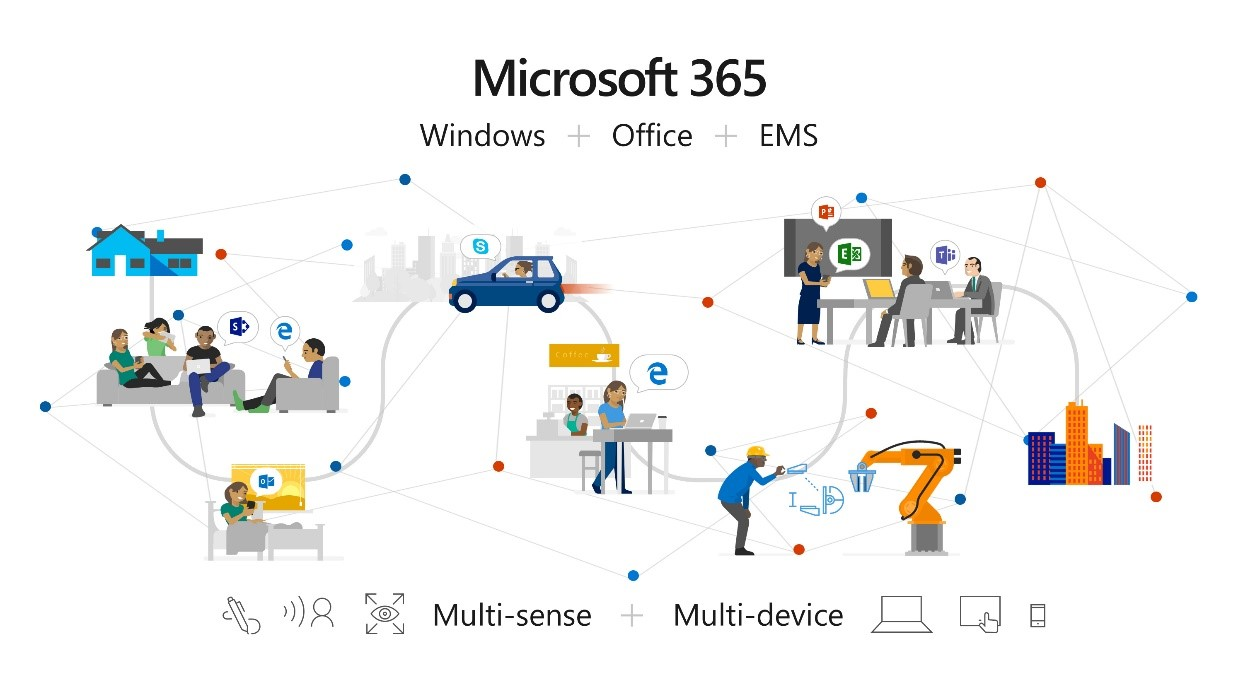 Image showing how Microsoft 365 brings together Office 365, Windows 10, and Enterprise Mobility + Security (EMS), a complete, intelligent, and secure solution to empower employees.