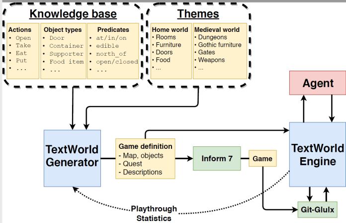 https://i2.wp.com/www.microsoft.com/en-us/research/uploads/prod/2018/07/figure-3-overview-of-textworld.png?resize=696%2C448&ssl=1