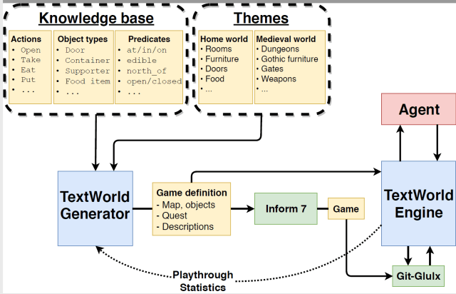 https://i2.wp.com/www.microsoft.com/en-us/research/uploads/prod/2018/07/figure-3-overview-of-textworld.png?w=640&ssl=1