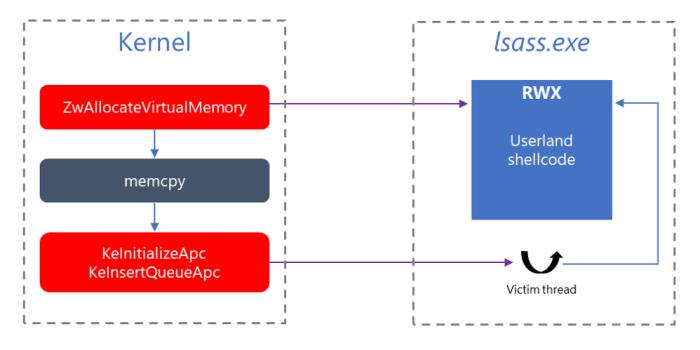 figure-01-WannaCry-user-APC-injection-technique-schematic-diagram