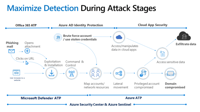 Infographic showing maximum detection during attack stages, with Office 365 ATP, Azure AD Identity Protection, and Cloud App Security.