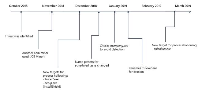Timeline of evolution of Dexphot malware
