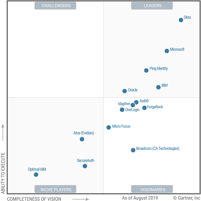 Gartner graph showing Microsoft as a Leader in Access Management.