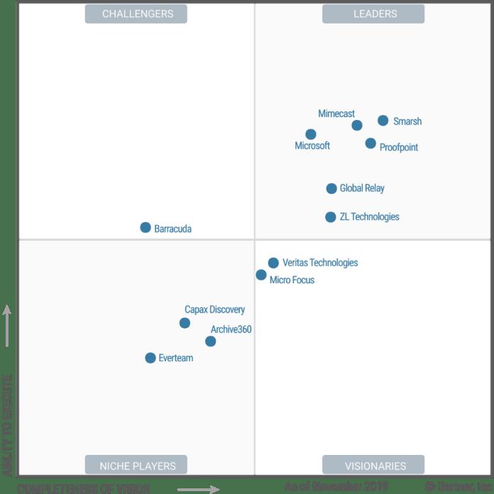 Gartner graph showing Microsoft as a Leader in Enterprise Information Archiving.