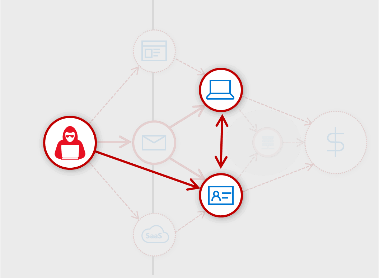 Infographic indicating: Stolen credentials, Identity pivot, and Host infection