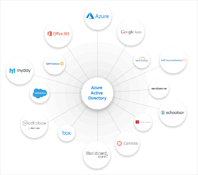 Infographic showing apps connected to Azure Active Directory.