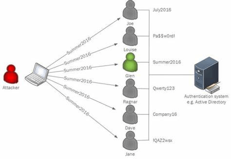 Protecting your organization against password spray attacks