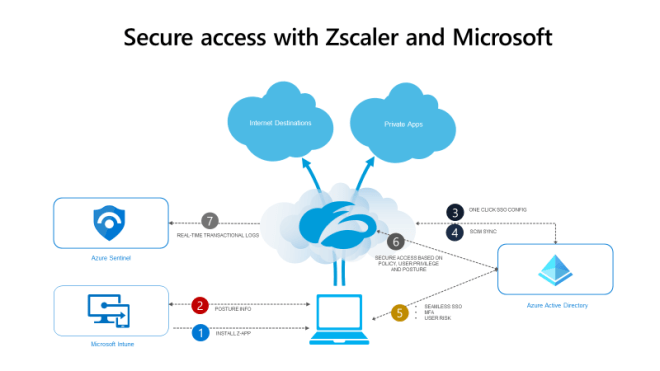 Secure access with Zscaler and Microsoft