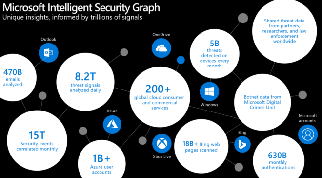 A graph showing Microsoft Intelligent Security.