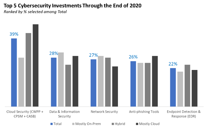 A graph of the top 5 cybersecurity investments through the end of 2020.