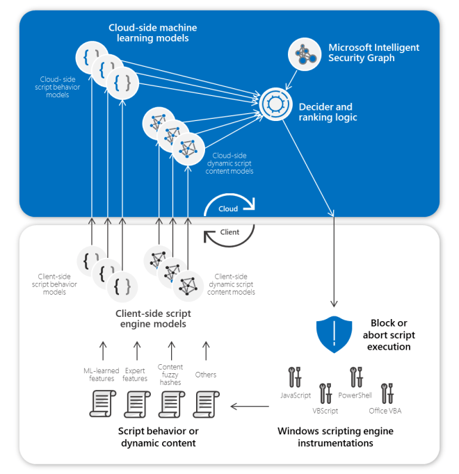 Diagram showing pairs of machine learning models on the endpoint and in the cloud using AMSI to detect malicious scripts