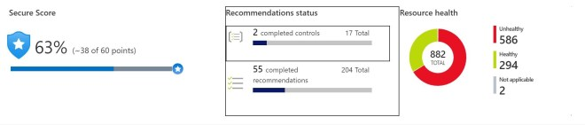 An image of Secure Score in the Azure Security Center.