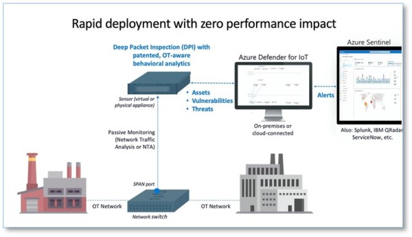 Azure Defender for IoT uses an on-premises network sensor to capture and analyze all OT traffic. The solution can be deployed on-premises, connected to Azure, or in hybrid environments where the SIEM is cloud-based, as with Azure Sentinel.