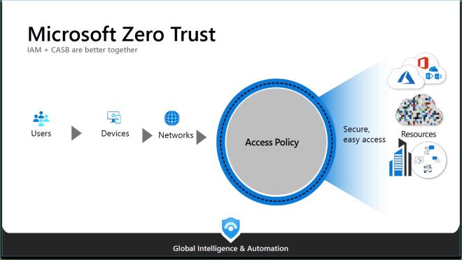Microsoft Zero Trust model